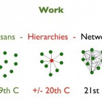 Three Principles for Net Work