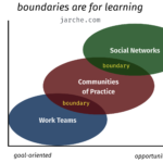 Boundaries are for learning