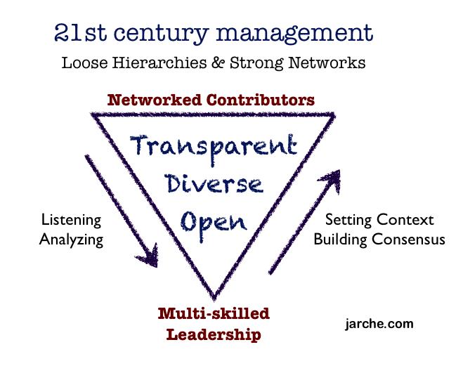 leadership-pyramid