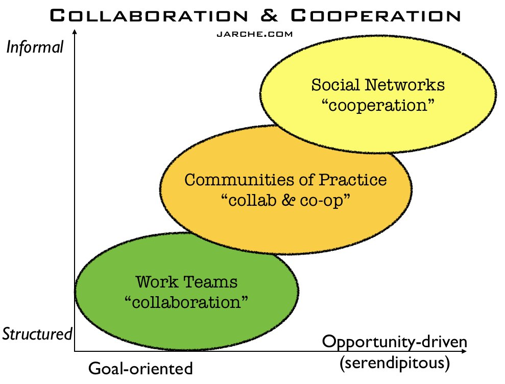 Collaborative Teaching Definition ~ In networks cooperation trumps collaboration