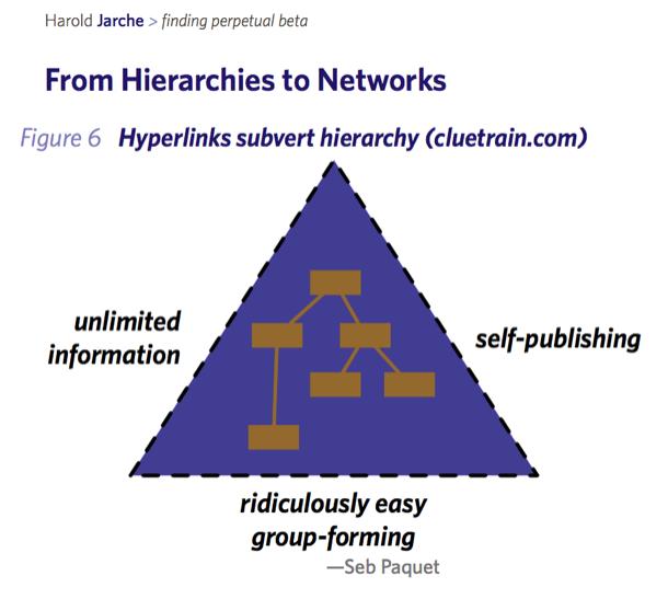 hyperlinks subvert hierarchy