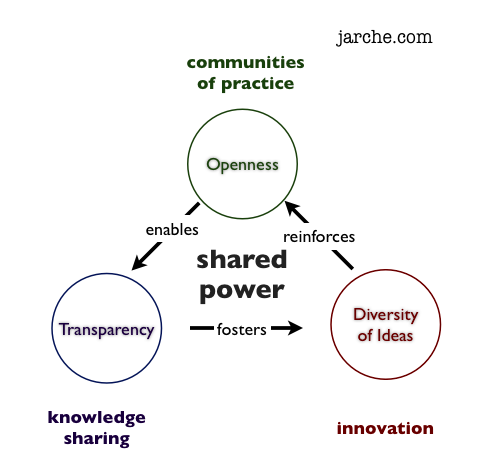 knowledge hiding in organizations An email briefing on developments in knowledge management and the networked knowledge economy  the 3cs of knowledge sharing:  in some organizations,.