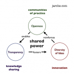 Idea management requires shared power