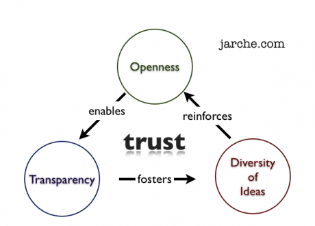 trust emerges from effective networks