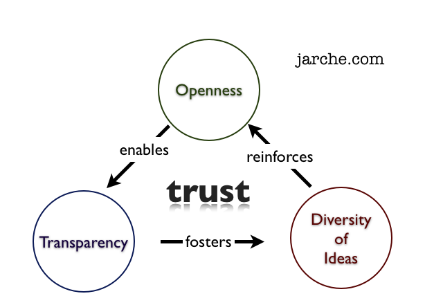 openness and transparency definition in a relationship