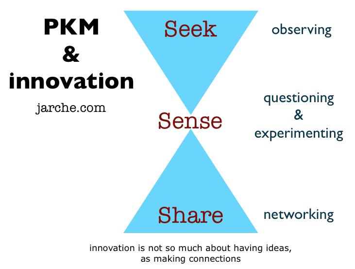 pkm innovation