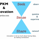 PKM and innovation