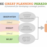 From observation to breakthrough