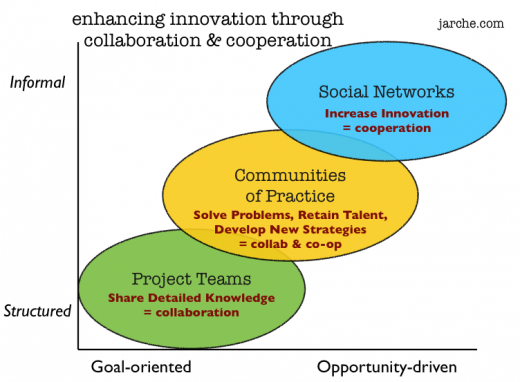 enhancing innovation