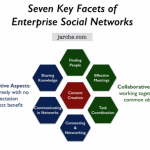 Enterprise social network dimensions