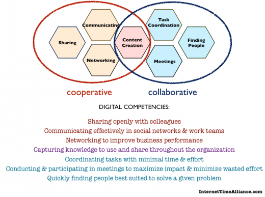 digital competencies ITA