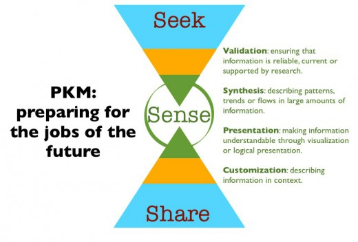 PKM for future jobs