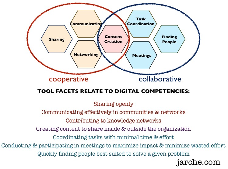 effective communication and collaboration in a Collaborative methods are processes, behaviors and conversations that relate to collaboration between individuals these methods specifically aim to increase the success of teams as they engage in collaborative problem solving.