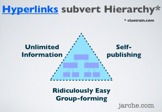 hyperlinks hierarchy