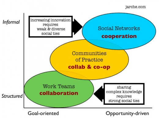 social ties collaboration cooperation