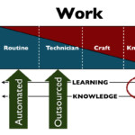 Greater task variety means no more standardized work