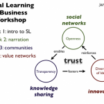 Social Learning in Business