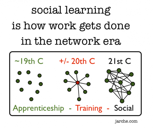social learning is how work gets done