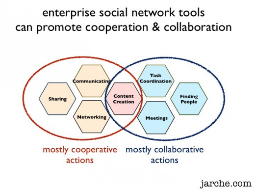 enterprise social tools