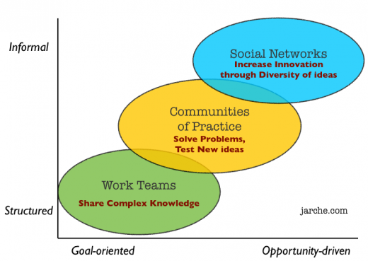 how work gets done in network era