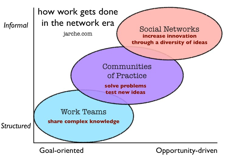 The Knowledge Sharing Paradox