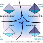 Loose hierarchies for knowledge management