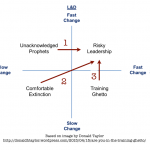 The risky quadrant