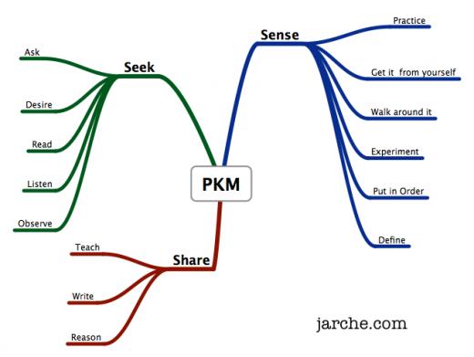 Doing PKM