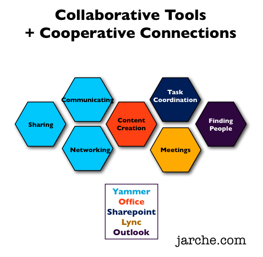 MS cooperation collaboration