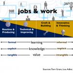 Shifting work