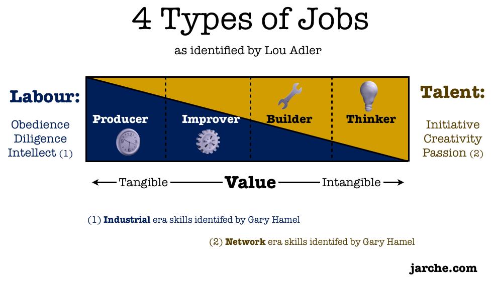jobs value competencies
