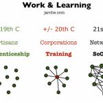 Social, Cooperative, Mobile