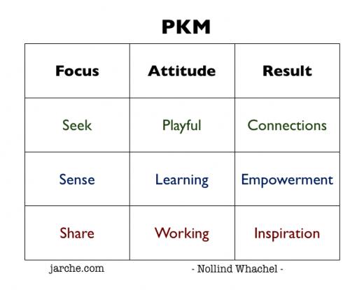PKM focus attitude result