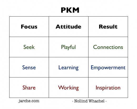 rp_PKM-focus-attitude-result-520x415.png