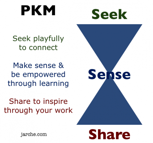 PKM playfully learning
