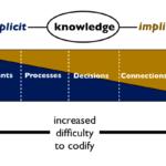 An organizational knowledge-sharing framework