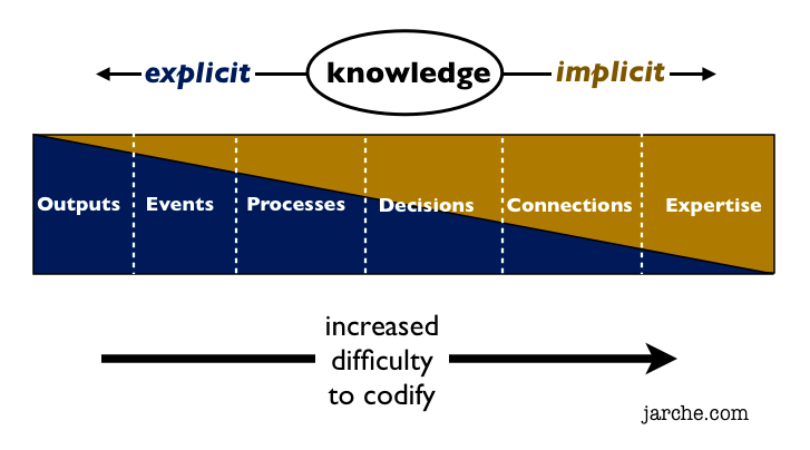 codifying knowledge