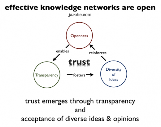 effective networks are open