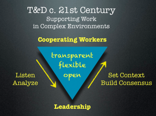 supporting 21c work