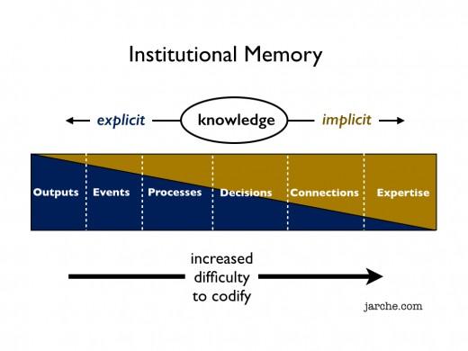 institutional_memory