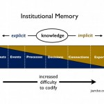Institutional Memory and Knowledge Management