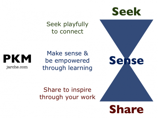 PKM Play Learn Inspire