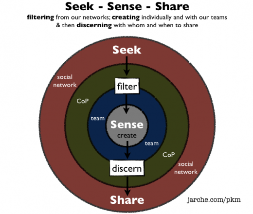sseek filter sense discern share