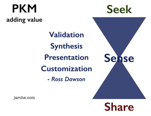 PKM adding value