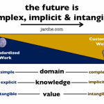 Future of work is complex, implicit and intangible