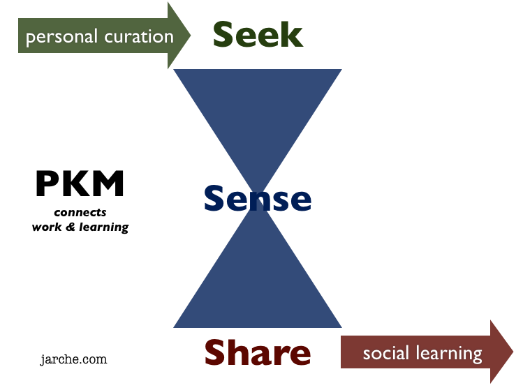 curation to social
