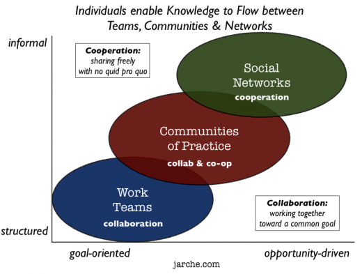 individuals enable knowledge flow