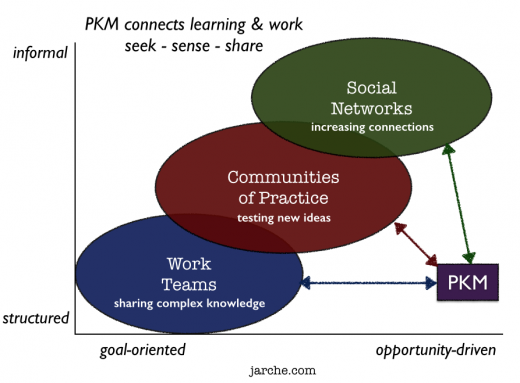 connecting with PKM