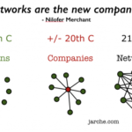 networks are the new companies