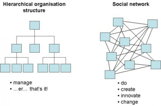 org-chart-dennison